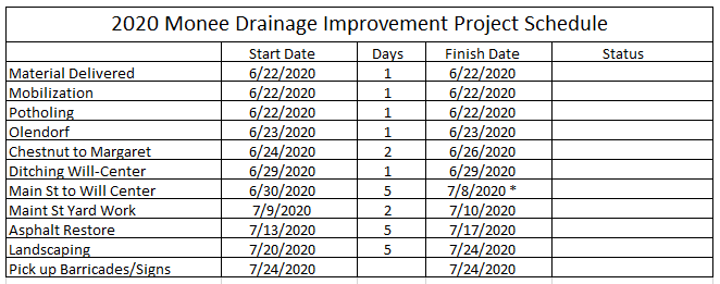 2020 drainage project schedule